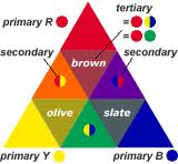 The Basic Colour Theory For Primary, Secondary & Tertiary Colours
